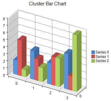 Bar charts cluster bar charts ccuart Image collections